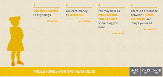 20 things your kid should know about money.