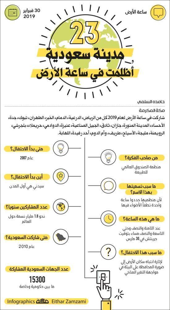 23 مدينة سعودية أظلمت في ساعة الأرض انفوجرافيك جراف صحيفة مكة Infographic Makkahnp Infographic