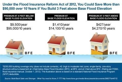 Fema Flood Insurance Quote Idea In 2020 Flood Insurance Fema