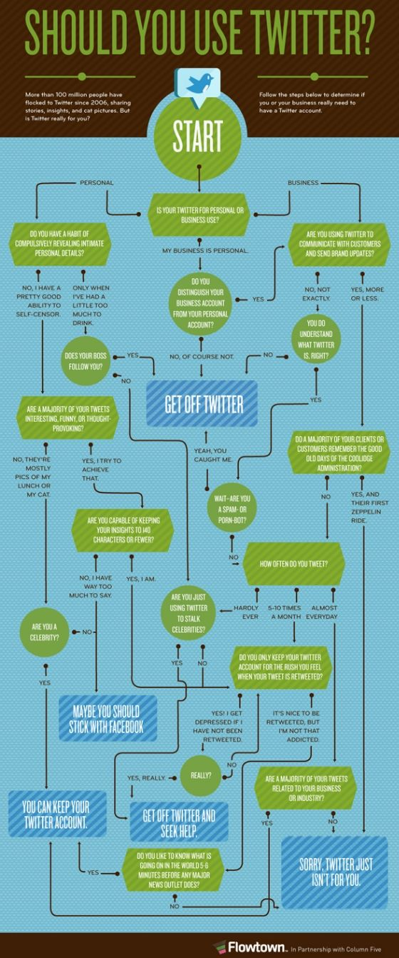 Should You Use Twitter?
