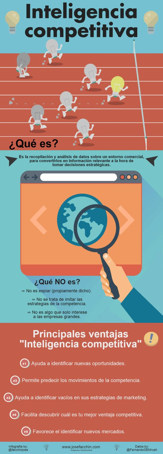 Inteligencia competitiva y marketing #infografia #infographic #marketing