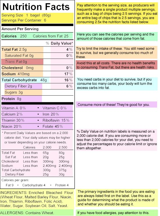 16 REALLY Simple Effective Ways Reading a nutrition label – Reading Nutrition Labels Worksheet