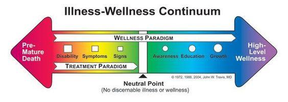 illness <-> wellness