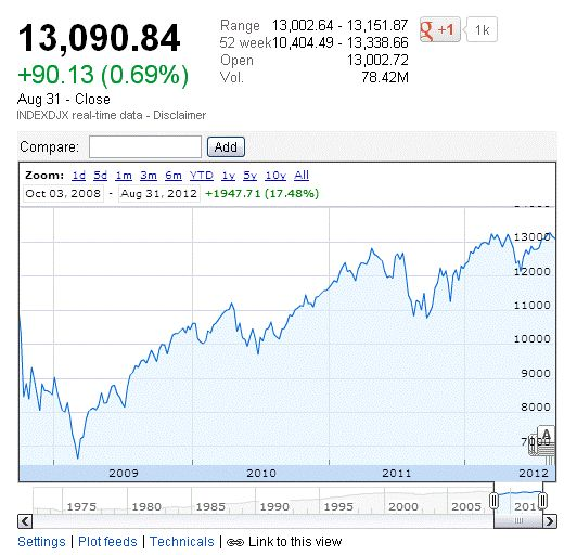 Yes, America is Better Off Today Than It Was Four Years Ago Chart - Dow Jones