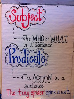 Subject and Predicate. Nice and simple....can't find it on the blog, but the picture is all you need!