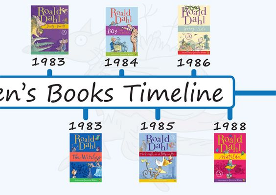 Teacher's Pet - Roald Dahl Timeline - FREE Classroom Display Resource - EYFS, KS1, KS2, time line, books, stories, Matilda, George's, medicine, chocolate factory, dates