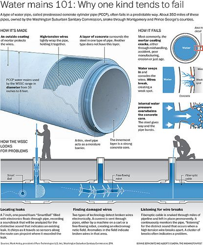 A Type Of Water Pipe Called Prestressed Concrete Cylinder