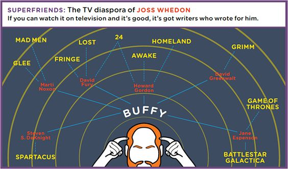 The TV diaspora of Joss Whedon