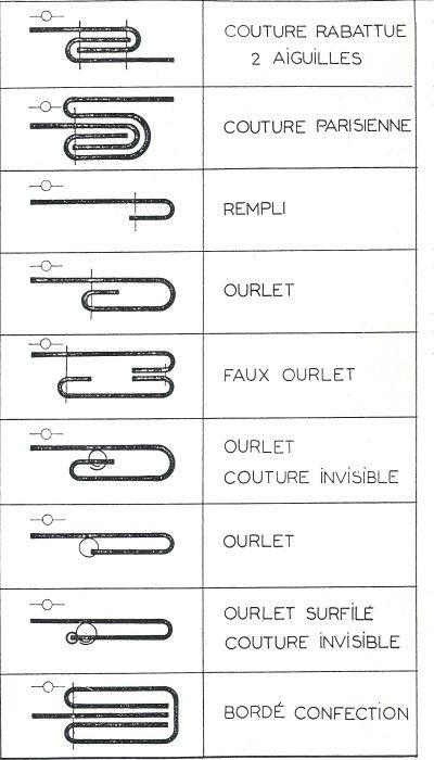 Pour pouvoir exploiter les dossiers techniques de cette (très intéressante) page : http://www.ac-orleans-tours.fr/mode/
