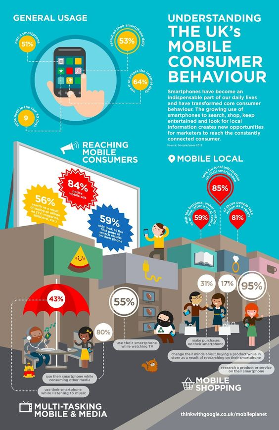 The UK's Mobile Consumer Behaviour - #mobile #marketing #infographic - http://wanelo.com/p/3878283/just-out-how-to-make-money-with-cell-phones-and-mobile-marketing: