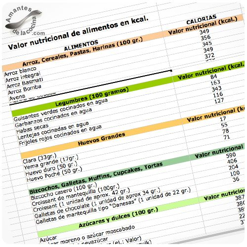 Pinterest the world s catalog of ideas - Valor nutricional de los alimentos tabla ...