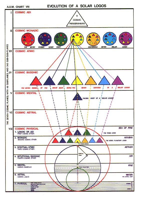 alice bailey charts diagrams - Google Search