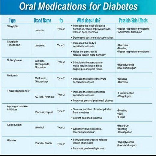 Diabetes drugs chart keni ganamas co