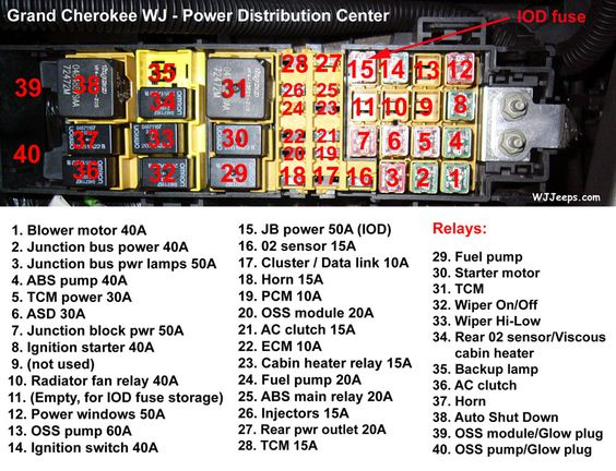 ZJ Fuse Panel Diagram 1993-1995 - JeepForum Car pictures