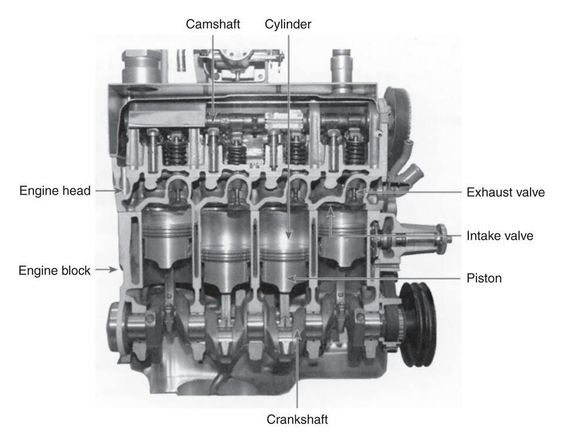 cutaway diagram of a four cylinder gasoline engine more in http mechanical engg me