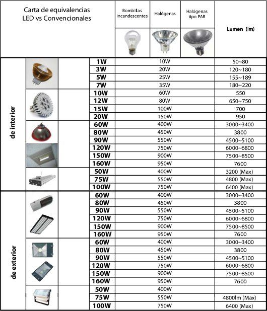 de bombillas led y bajo consumo vatios y lmenes