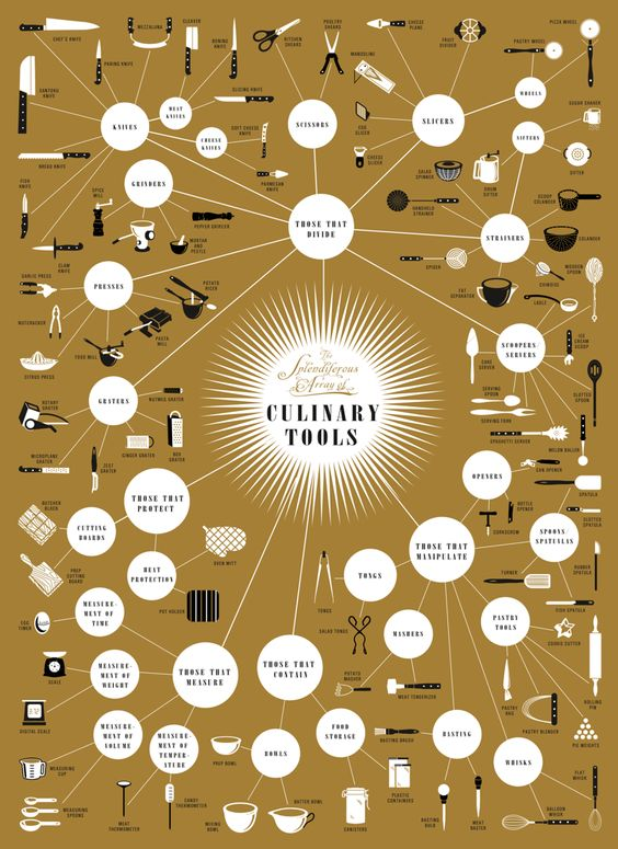 Pop Chart Lab culinary tools infographic.