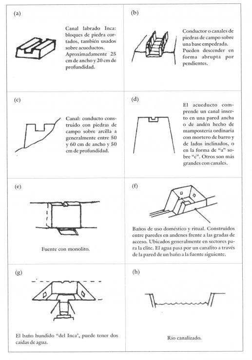 Figura 3 10 Detalles De La Infraestructura De Riego Inca