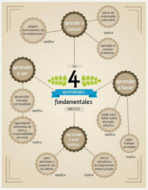 Hola: Una infografía sobre los 4 aprendizajes fundamentales. Un saludo