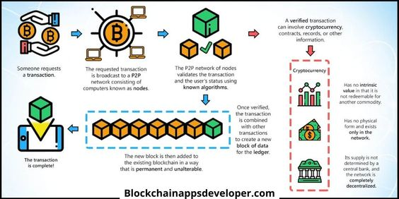 What is blockchain & How it Works?