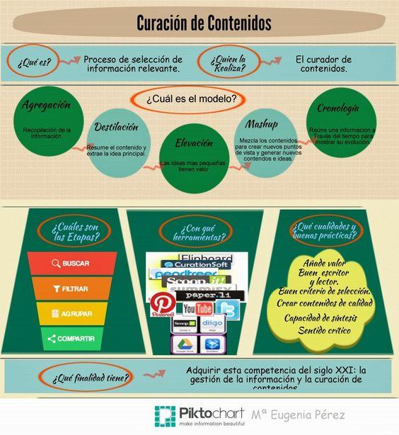Infografía: Curación de Contenidos by María Eugenia Pérez.(@mariafotografa7):