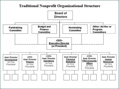 Traditionell Organisationen And Tabellen Diagramme On