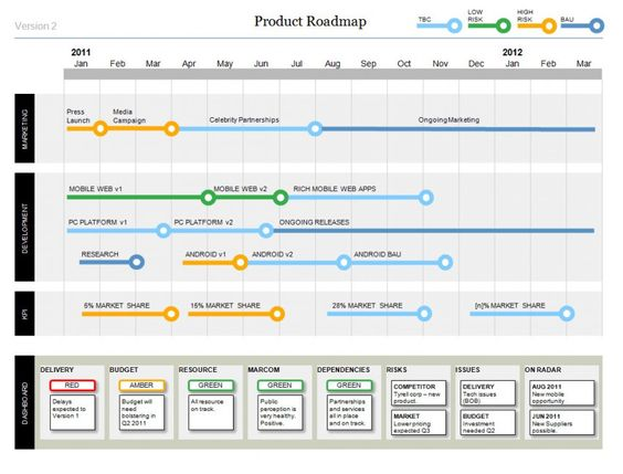 Free Roadmap Templates Best Technology Roadmap Ideas On - Timeline roadmap template