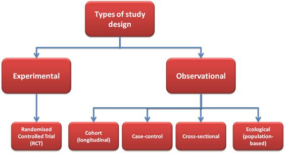 four major research designs The main problem in these types of research design is properly being able to identify and prove the authenticity and validity of the sources next, we have case research design or field types of research design.