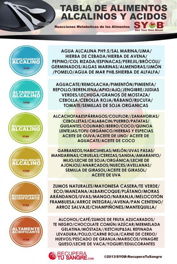 Simple ph and tables on pinterest - Tabla de alimentos alcalinos y acidos ...