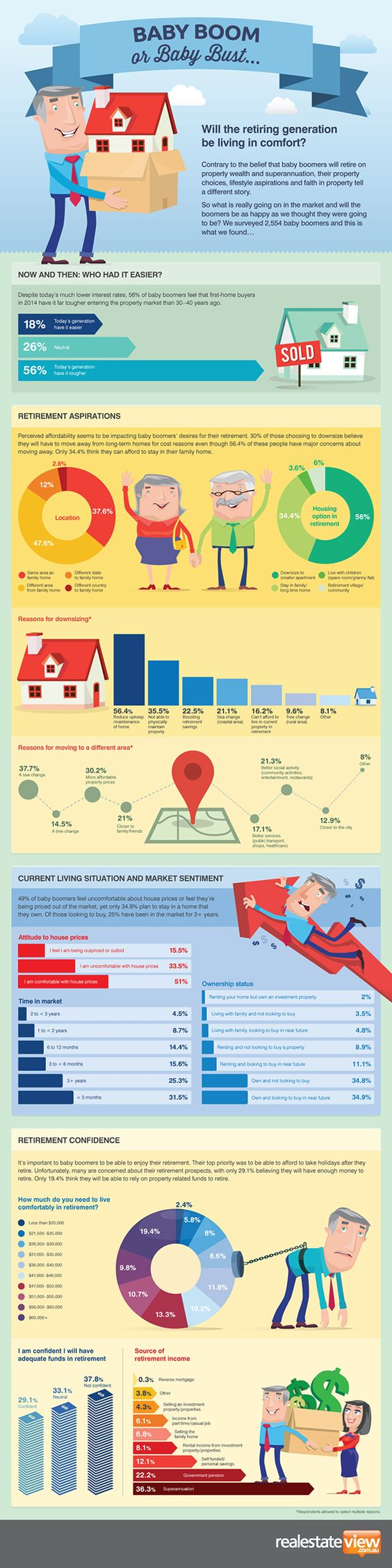Baby Boomer Housing & Lifestyle #Infographic #infografía