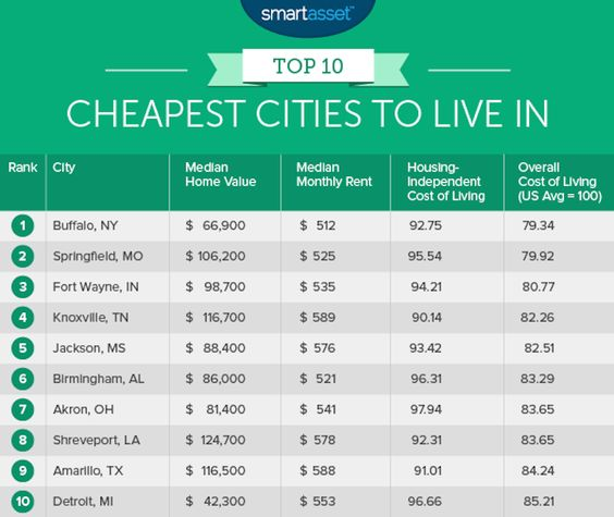 Pinterest the world s catalog of ideas for Cheap places to live in the world
