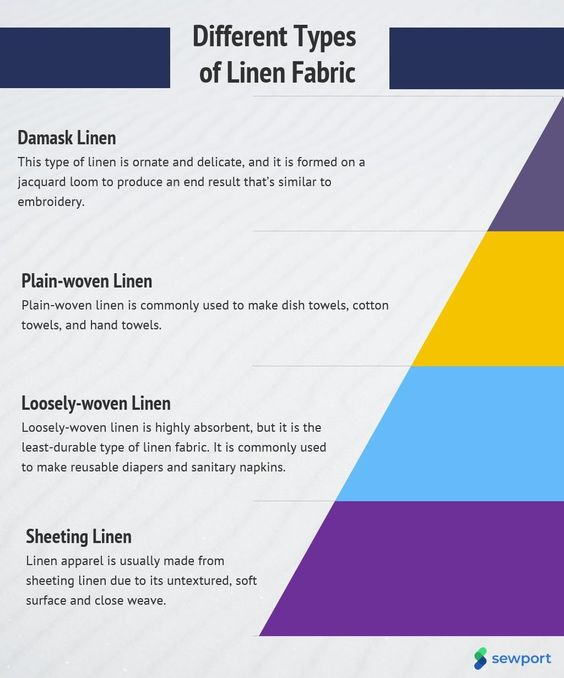 Linen Fiber- Properties | Uses | Manufacturing Process & Types| Types of Linen Fiber, Manufacturing Process of linen fiber,Physican Properties of Linen.