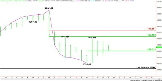 Usd Jpy Forex Trading Complex Analysis Setting Up Assistance At