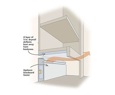 How to install built in bookshelves without blocking baseboard heat -  including different type of bottoms so the heat
