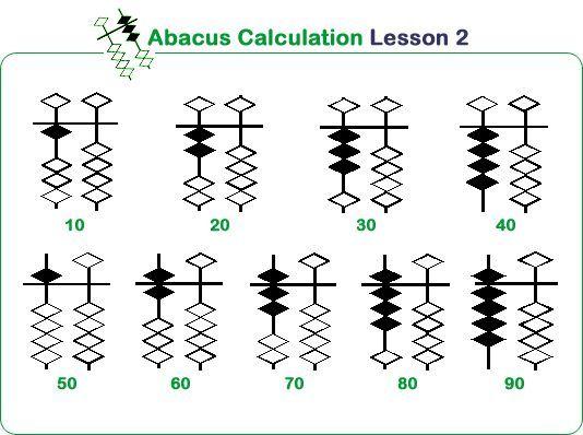 Abacus Maths Level 2 Worksheets Ucmas Elementary Aucmas Bucmas Primary Math 15095 Criabooks Criabooks Abacus Math Math Worksheets Basic Math Worksheets