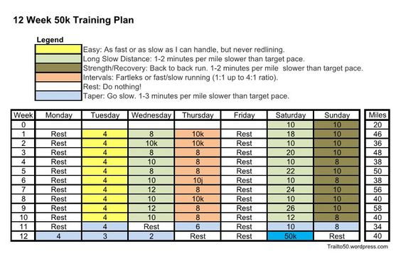 12 Week 50k Training Plan Running, Marathons and Ultra marathon - marathon pace chart