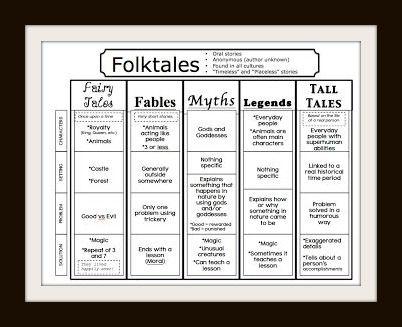 board title library gems top pin story element outlines for folktales fables myths legends. Black Bedroom Furniture Sets. Home Design Ideas