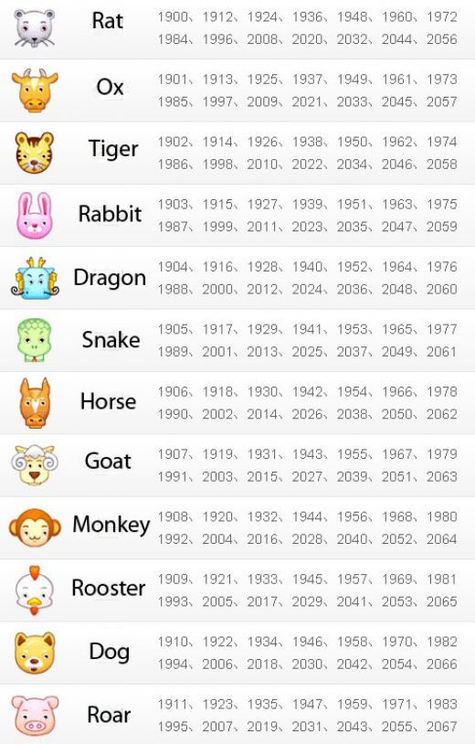 You Must Have Heard Of Chinese Zodiacs It Works As 12 Animals That Represent The Rotating 12 Year Cycle Chinese Zodiac Chinese New Year Zodiac Dragon Zodiac