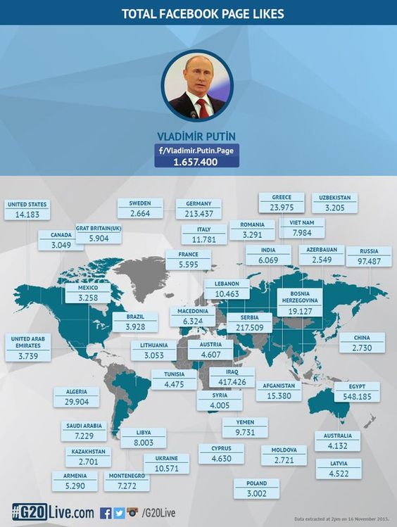 Total Facebook likes of @PutinRF @PutinRF_Eng @KremlinRussia_E @KremlinRussia by geographical location & countries.