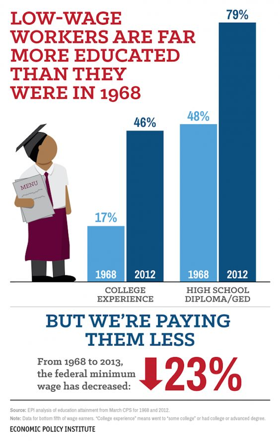 A Really Simple Graphic That Slays One Of The Silliest Arguments About The Minimum Wage
