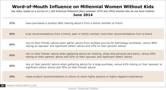 Word-of-Mouth Influence on Millennial Women Without Kids #CX #UX - make a survey in word
