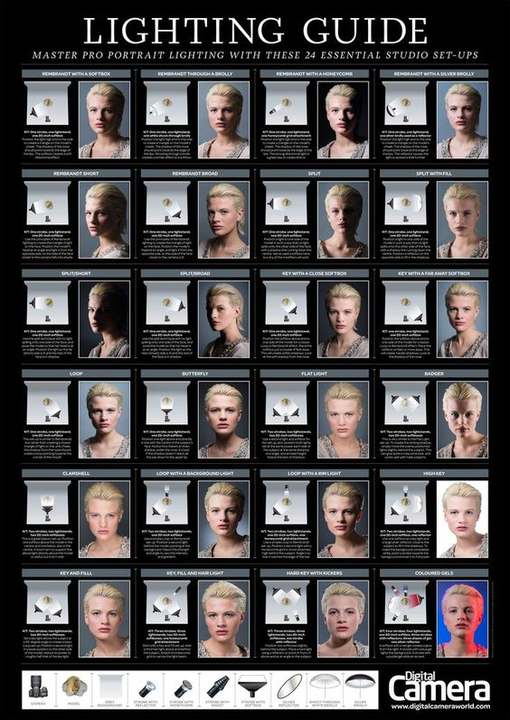 Compare the difference among various lighting sources.