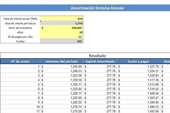 Planilla De Excel Amortizacion Sistema Aleman Y Frances Amortizacion Finanzas Planos