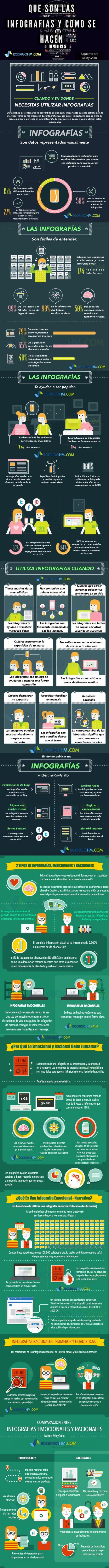 Todo sobre infografías: por qué son tan importantes para el marketing de contenidos, diferentes tipos y cómo hacer buenas infografías.