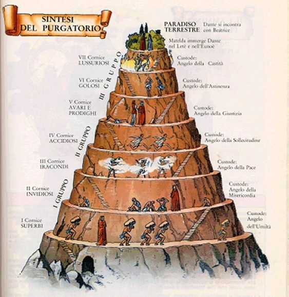 How could I build a model of Dante's Inferno?