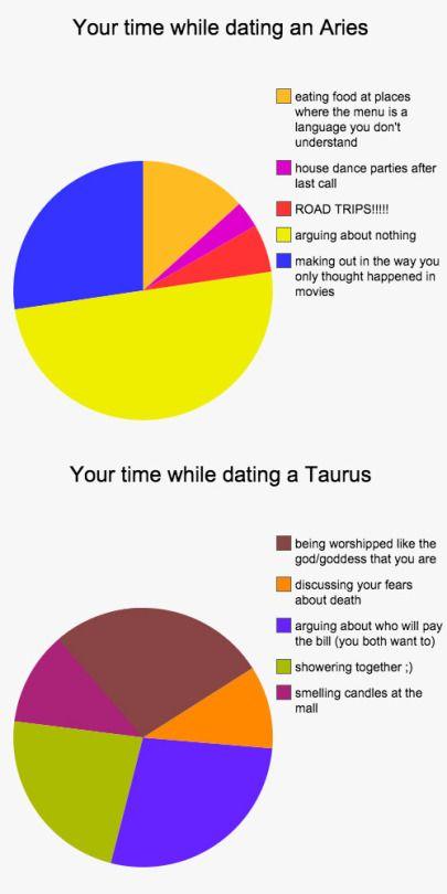 Aries dating capricorn