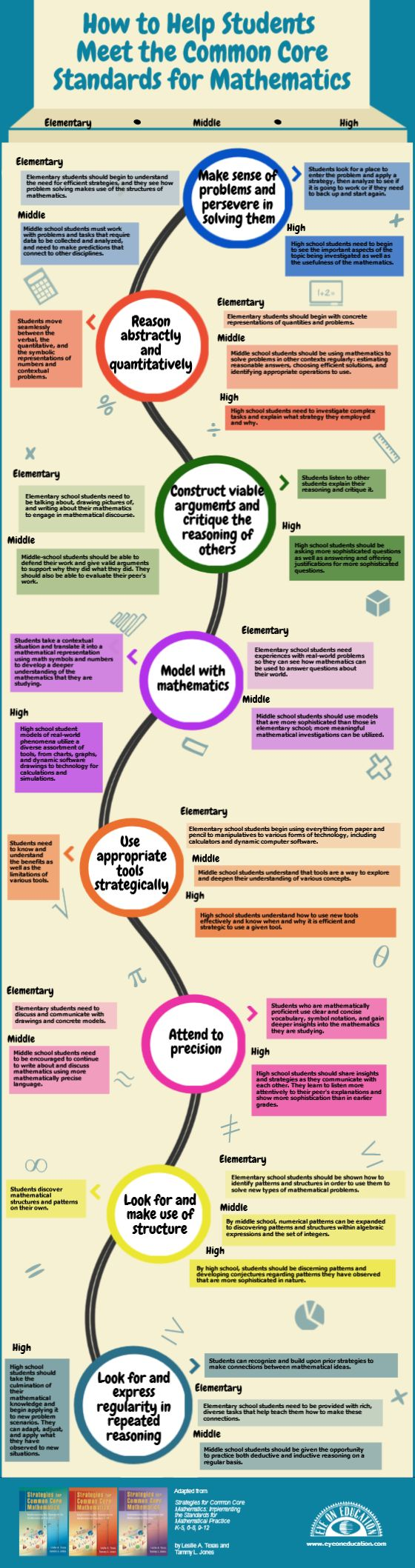 How to Help Students Meet the Common Core Standards for #Math The Eye On Education Blog Infographic