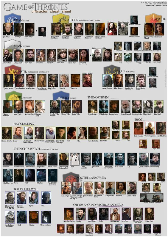 # Game of Thrones character cheat sheet infographic meme ...
