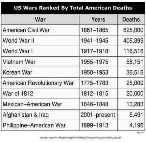 Wars Ranked By Total American Deaths Mexican American War Mexican War American Revolutionary War
