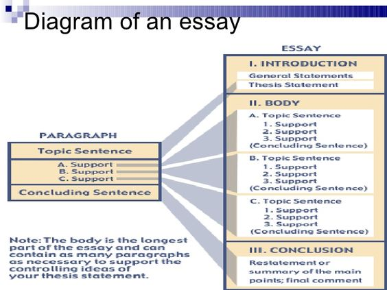 effective analysis essay